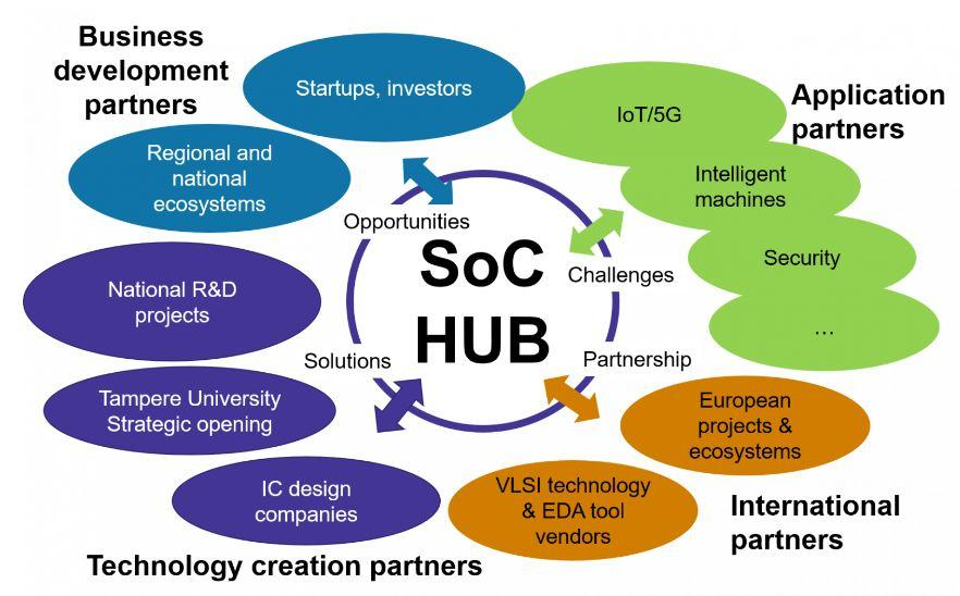 SoC Hub partners