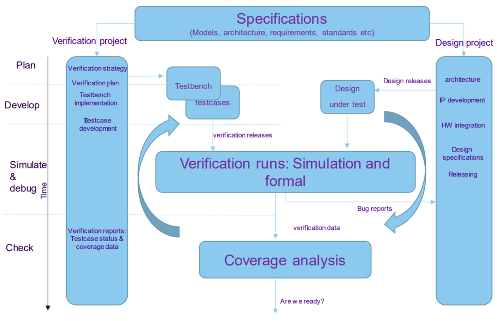 Verification project